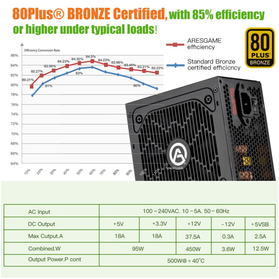 ARESGAME Releases High-Tech Power Supply Units To Supply Stable And Regulated Power For Gaming Computers