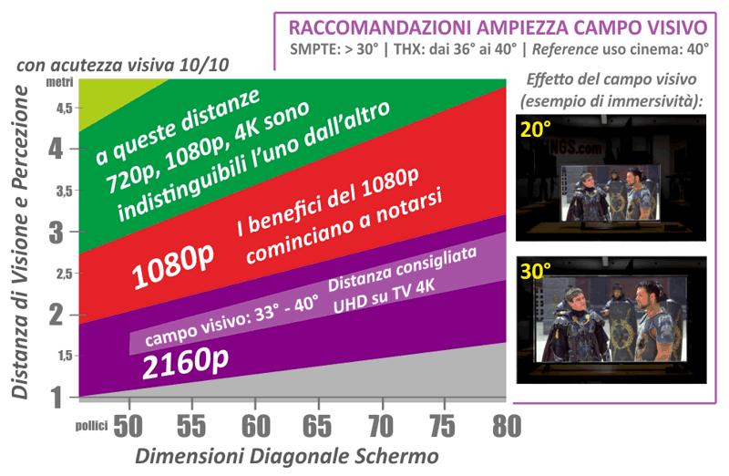 Tv 4k distanze di visione e grandezze ottimali - Distanza tv divano tabella ...