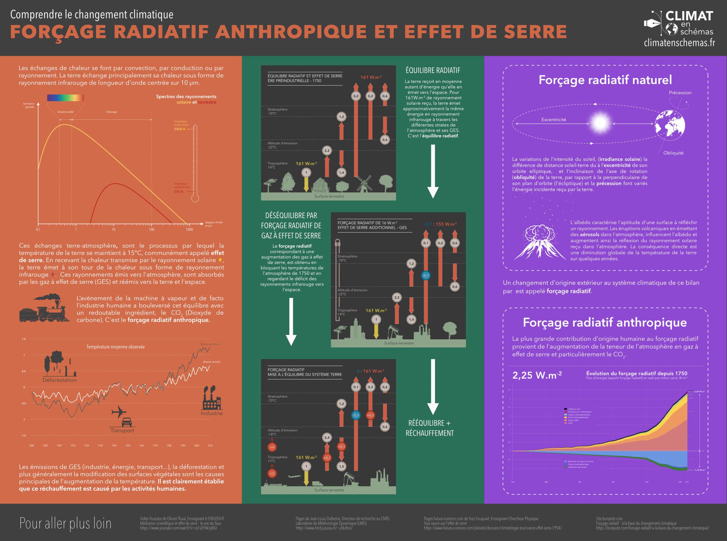 Forçage radiatif anthropique et effet de serre