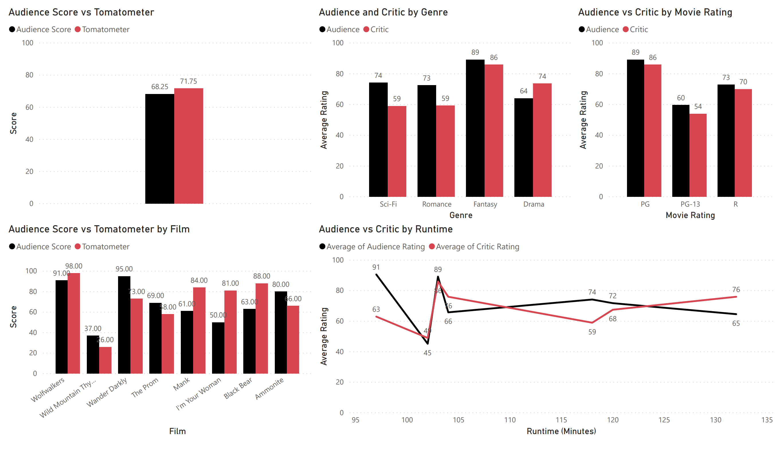 fans vs critics january 1 2021