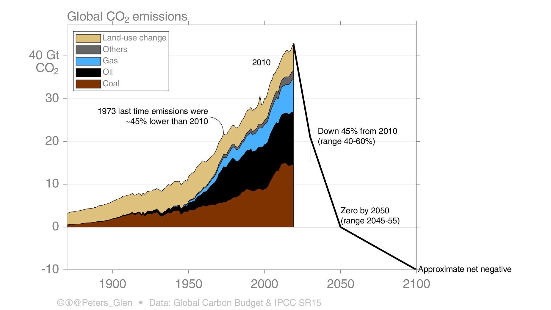 La baisse des émissions de CO2 pour scénario réchauffement à 1.5°.