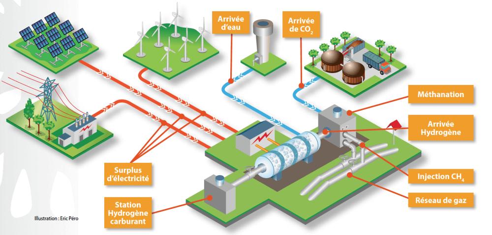 Le « power-to-gas », à travers la production d'hydrogène « vert » et la méthanation
