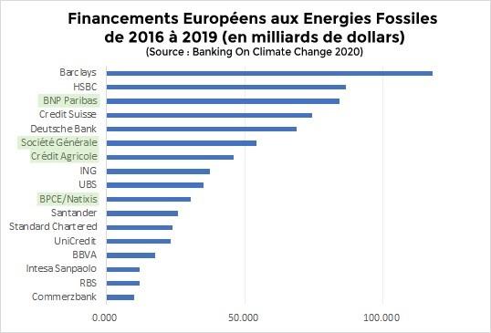 Investissements fossiles par les banques