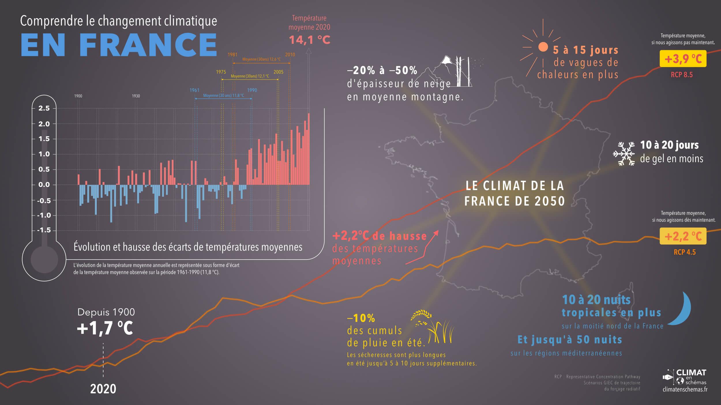 Le changement climatique en France
