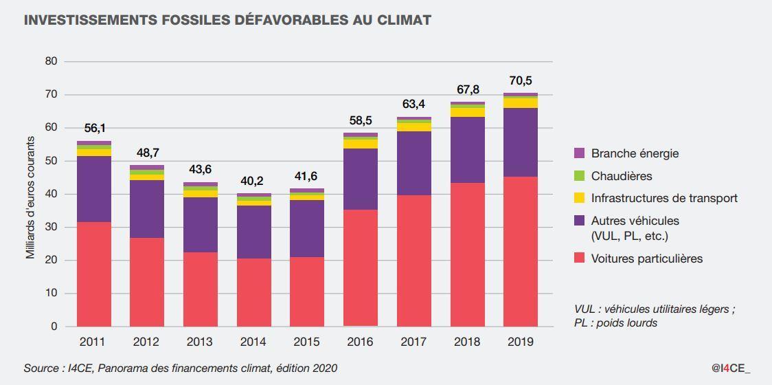 Investissements fossiles défavorables au climat
