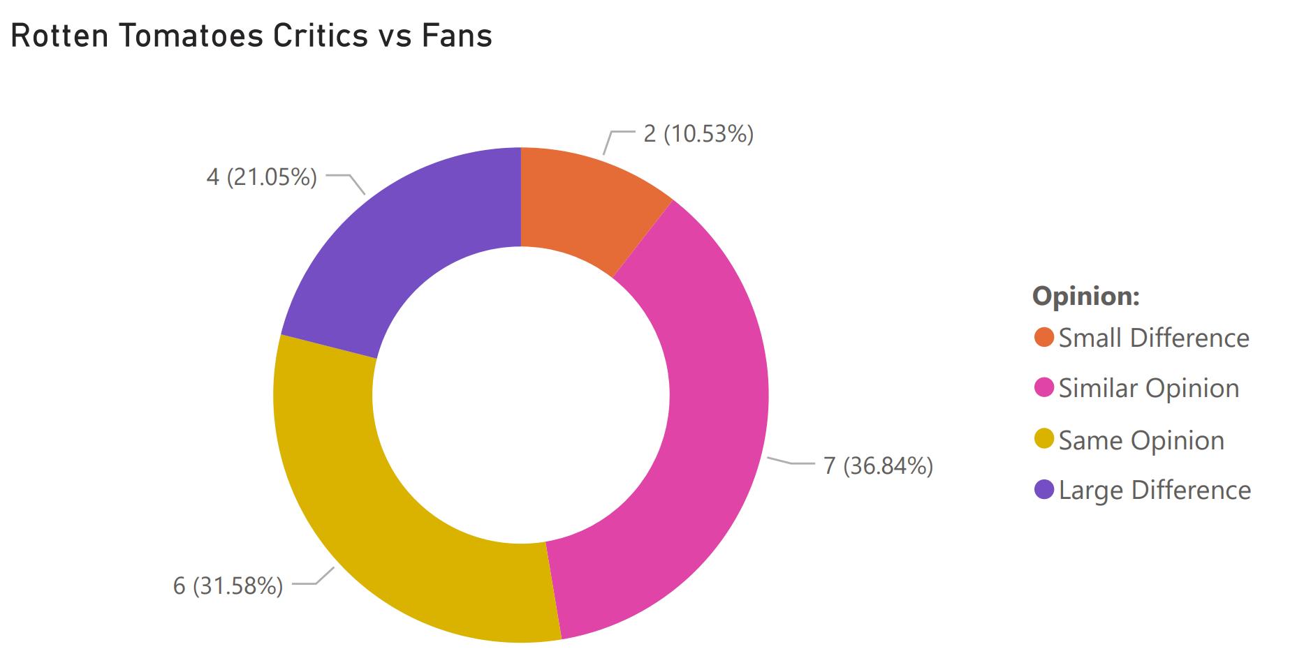 fans vs critics february 26 2021