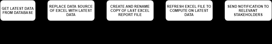 Excel Report Automation Using Python :: Ankur Sinha