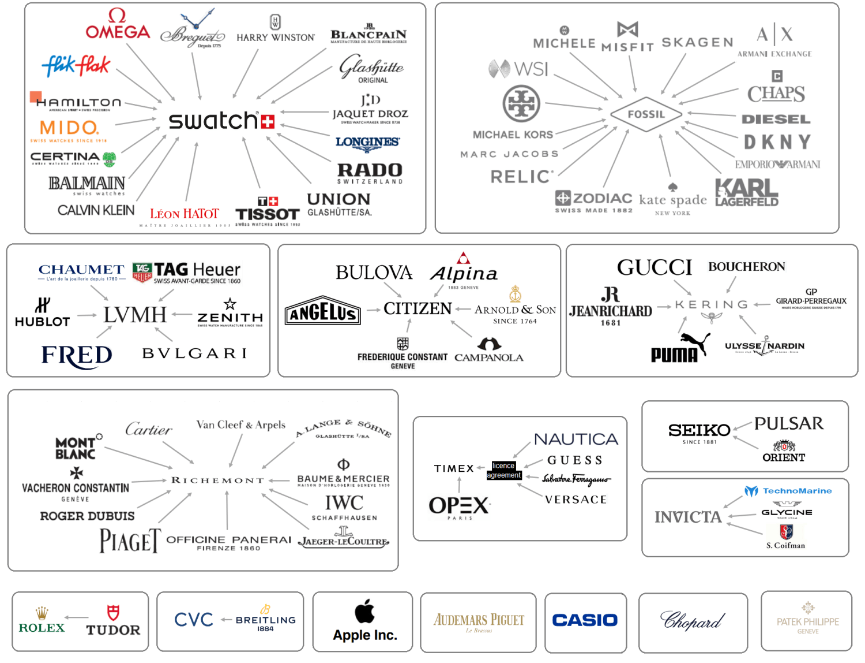 The Watch Industry's world wide web U3HnBh0h_o