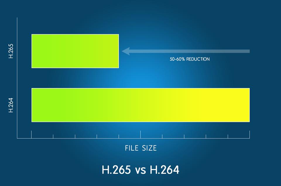Perbedaan H265 VS H264