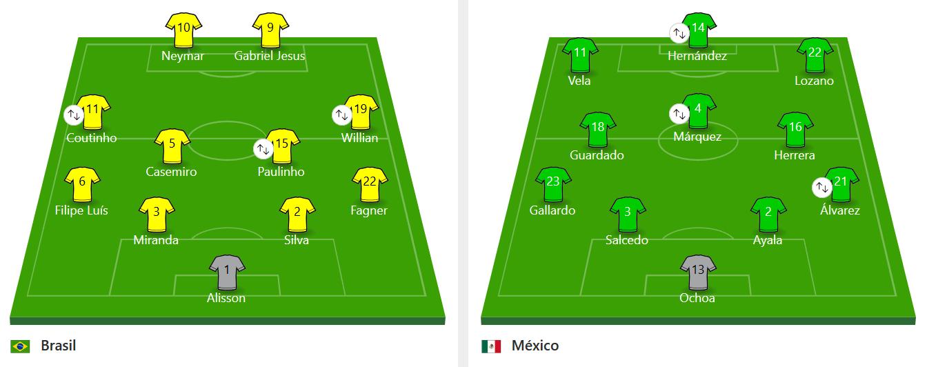 Alineaciones Partido Brasil vs México mundial 2018