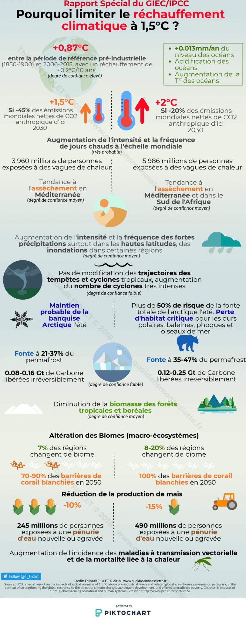 Pourquoi limiter le réchauffement climatique à 1.5°