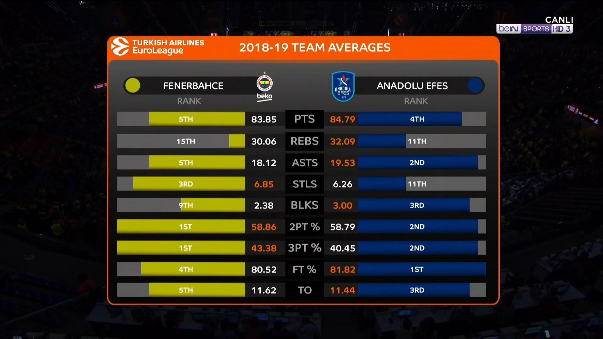 BALONCESTO: Final Four 2019 - SF 1° - Fenerbahçe vs Anadolu Efes