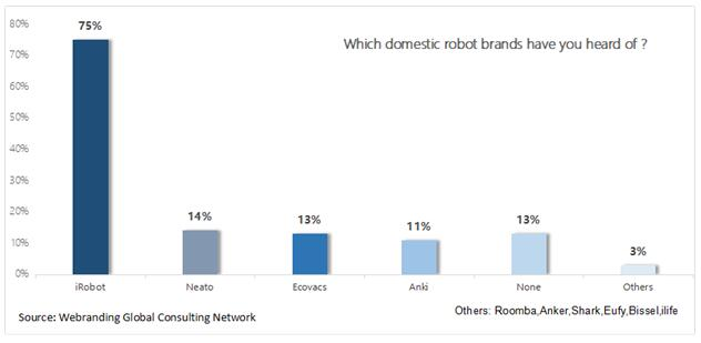 Study: A Robust Growth in Domestic Robots Market
