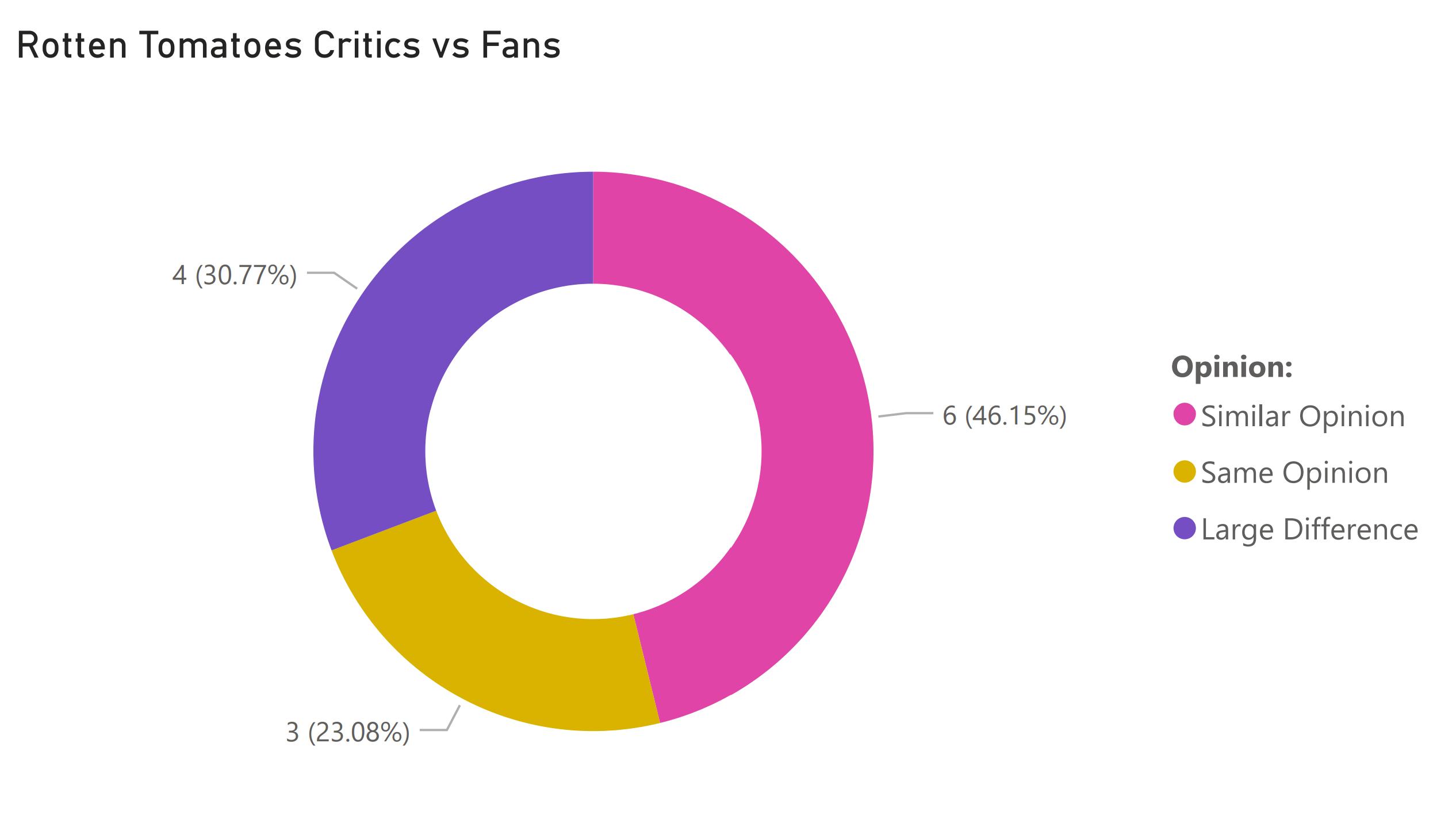 fans vs critics march 26 2021