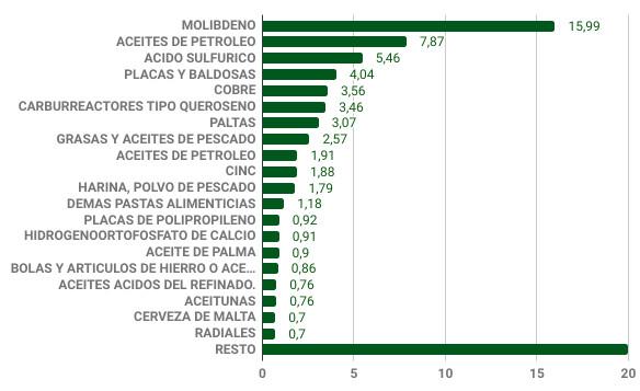 Composición de las exportaciones Perú Chile