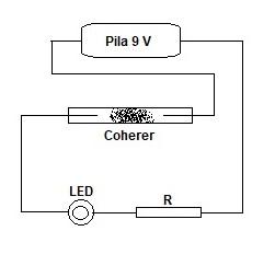 schema coherer