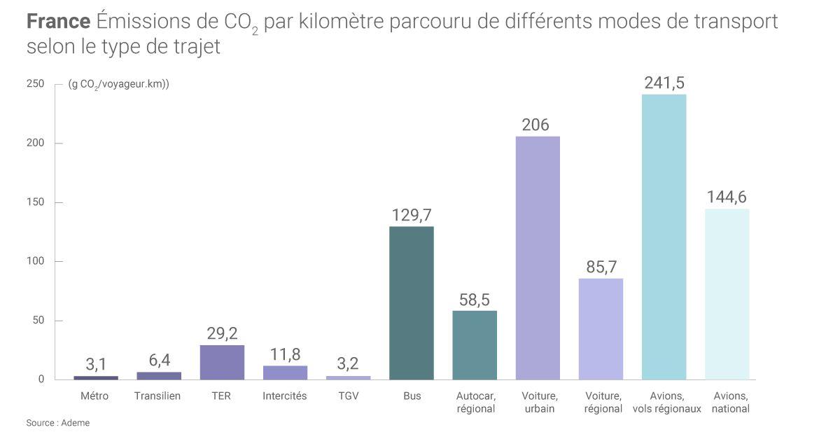 Émissions de CO2 par km parcouru des différents modes de transport selon le type de trajet