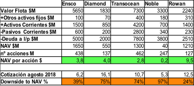 Ensco comparativa NAV Diamond Transocean Noble
