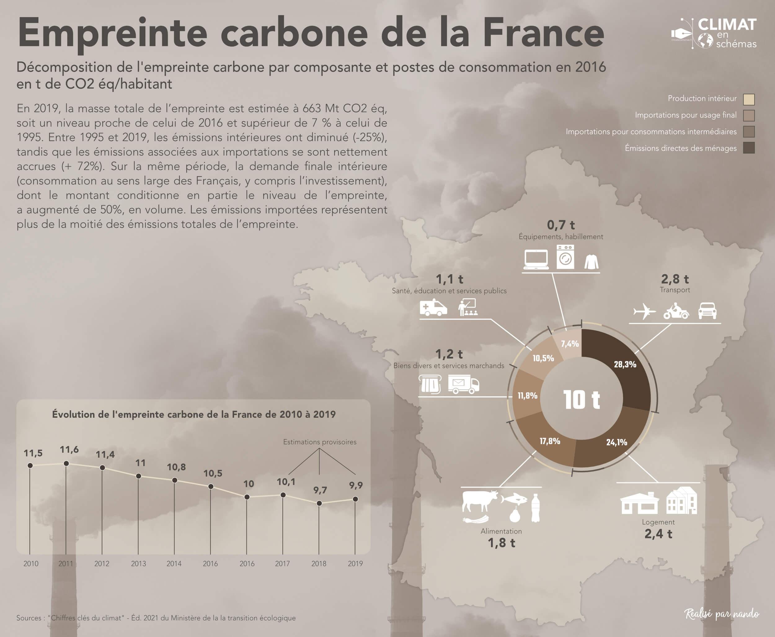Empreinte carbone de la France