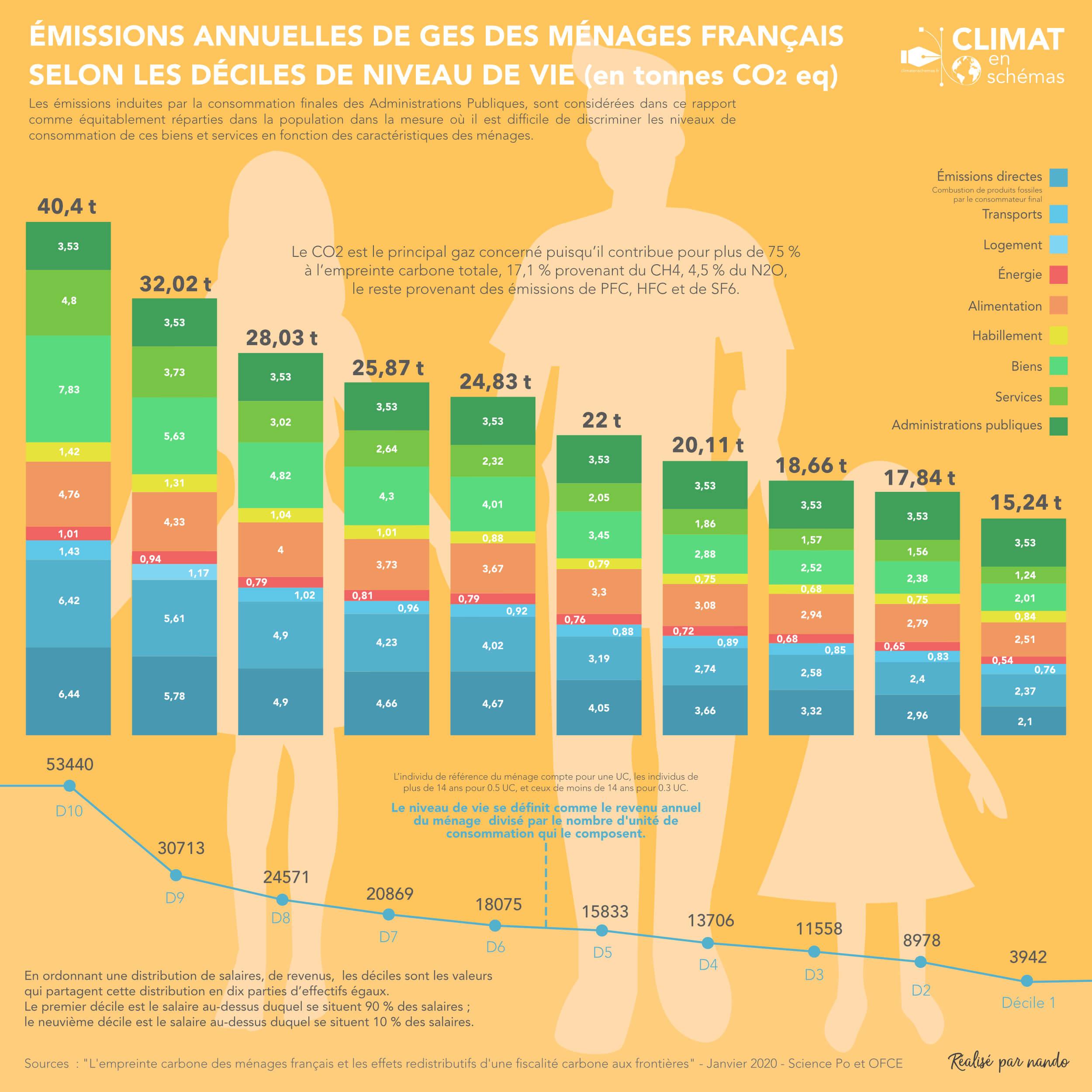 Émissions annuelles de GES des ménages français