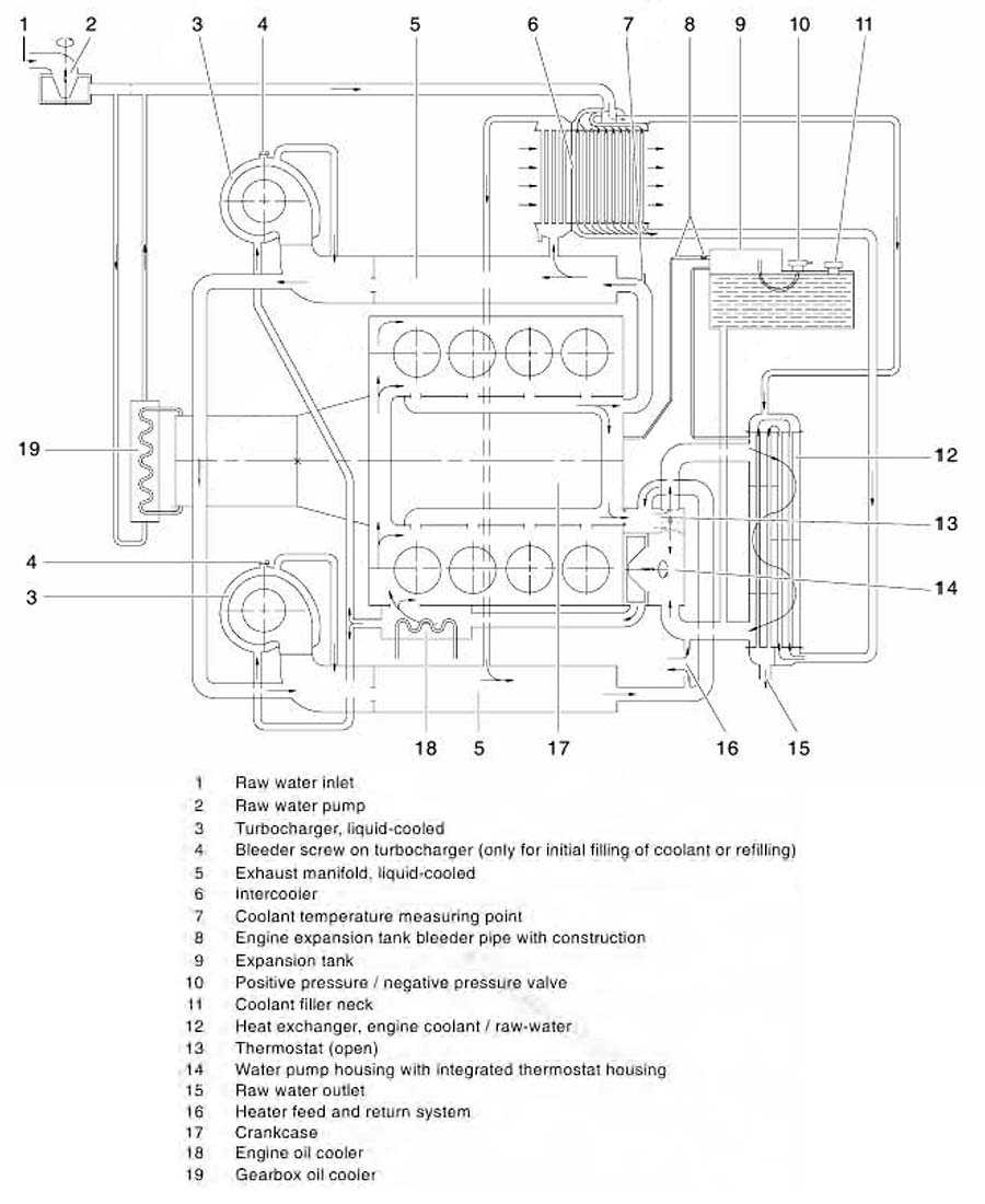 Can You Tell Off The Top Of Your Head Page 13 General Engine Cooling Diagram And Below Is A Another Manual It Version Sorry Explaining Connection To System G Box Oil Cooler With Pics