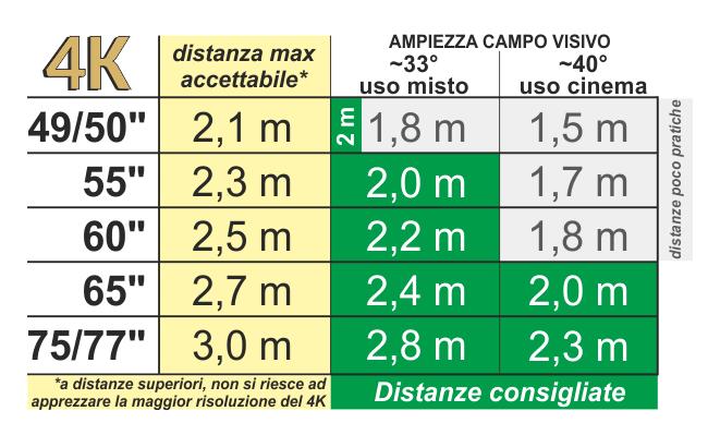 Distanza da una tv 55 pollici 4k - Distanza tv divano tabella ...