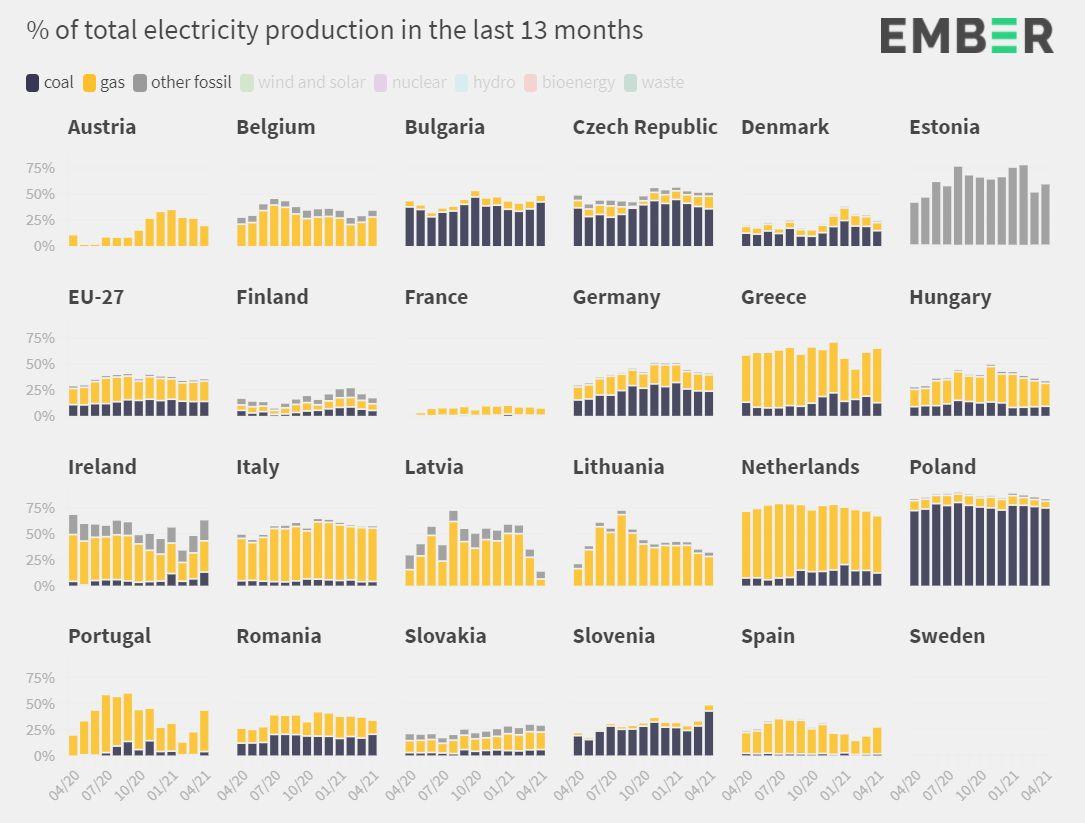 Part des combustibles fossiles dans la production électrique des pays européens