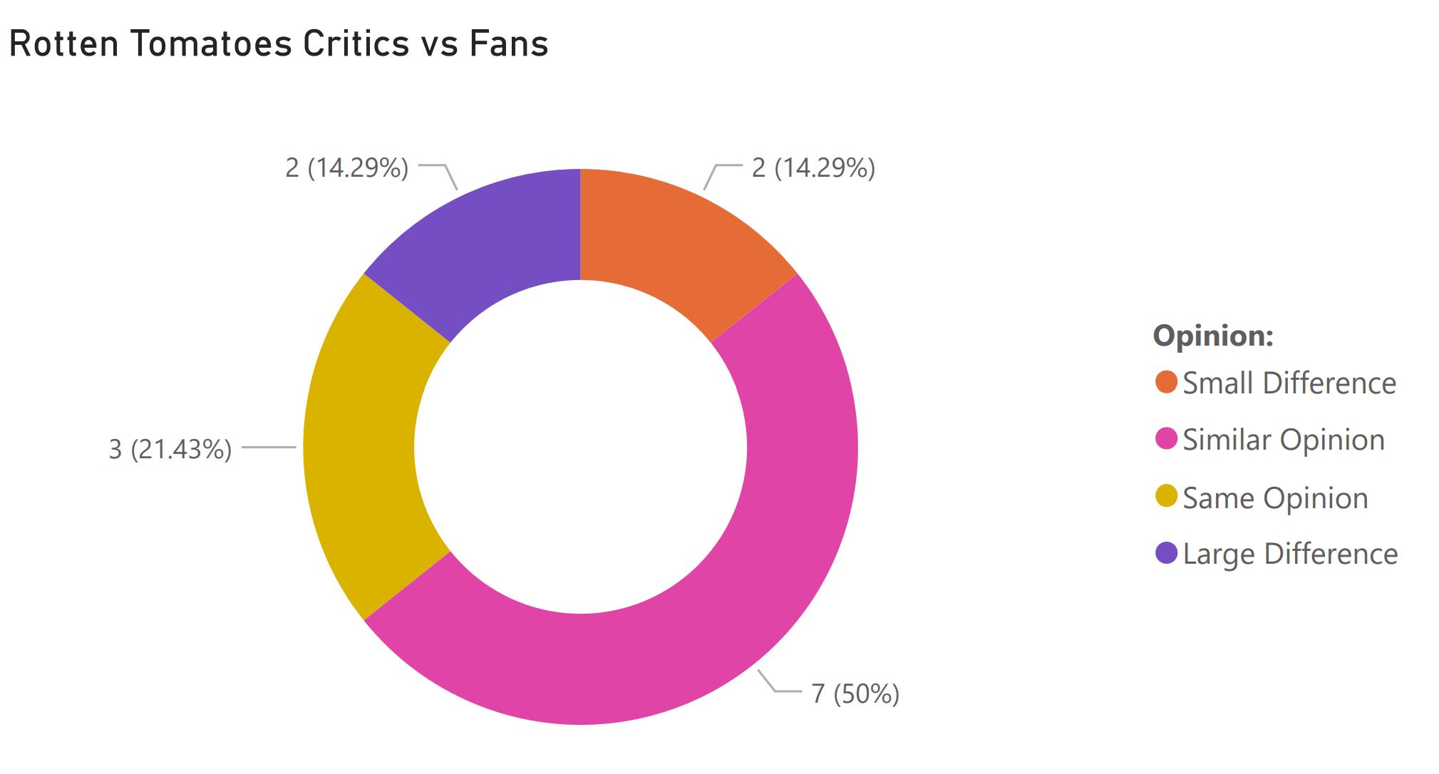fans vs critics march 12 2021