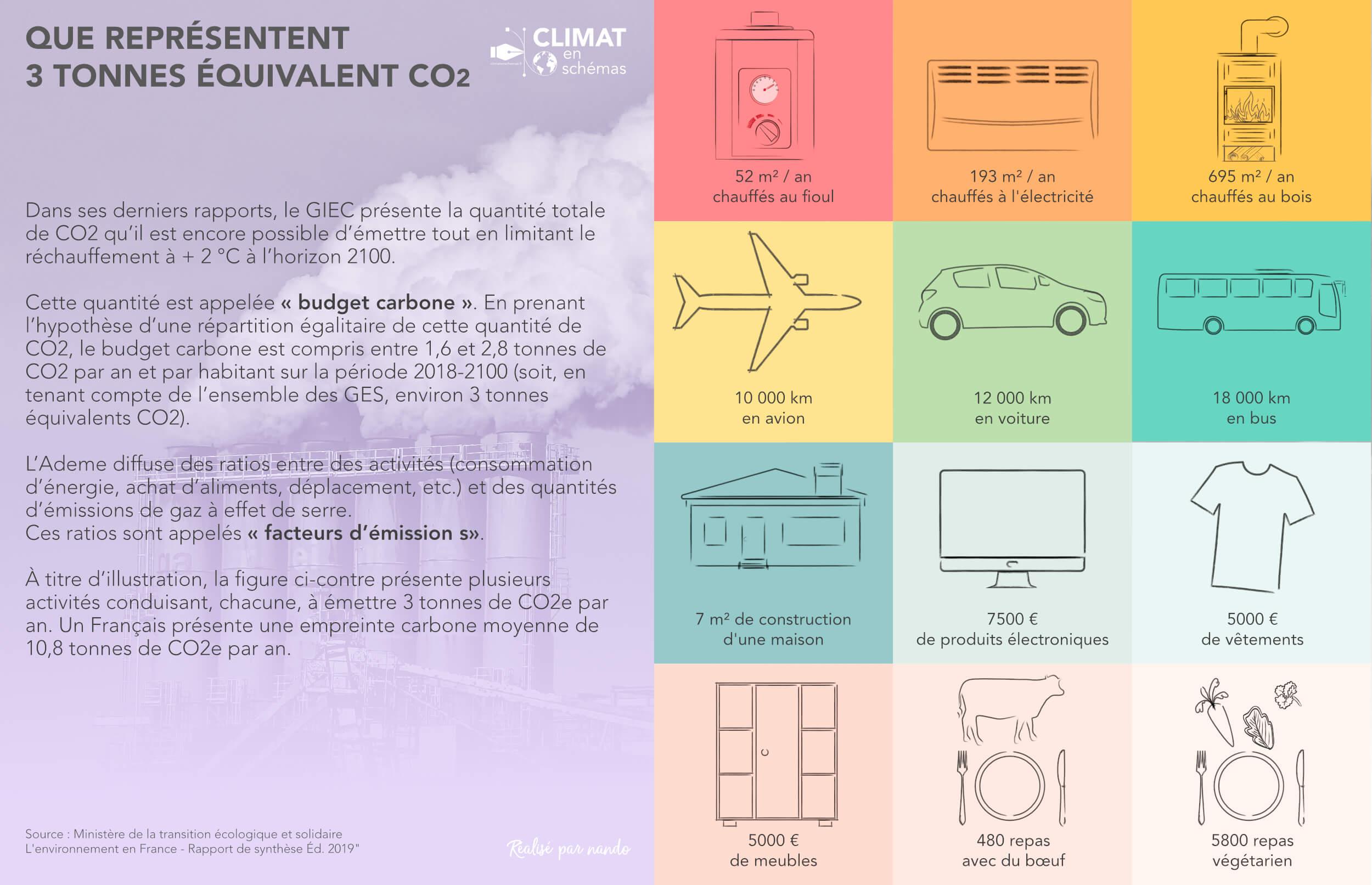 Que représentent 3 tonnes équivalent CO2 ?