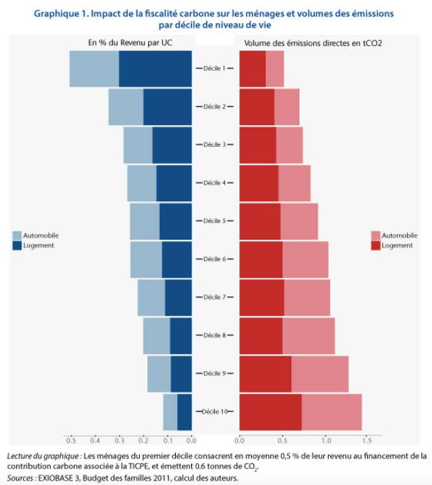Impact fiscalité carbone inégalitaire