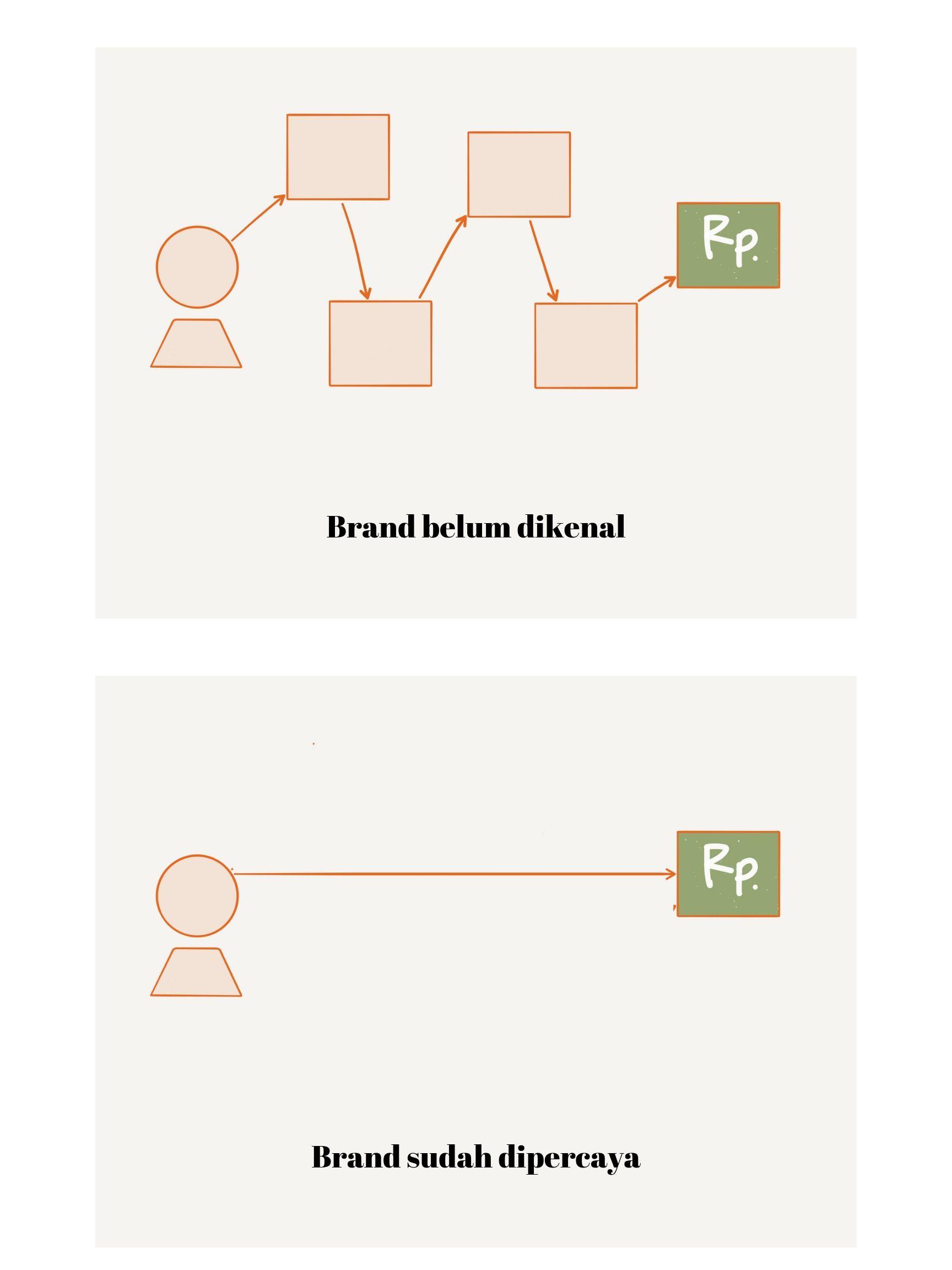 2 Pengaruh Terbesar Brand Dalam Penjualan Online - 2