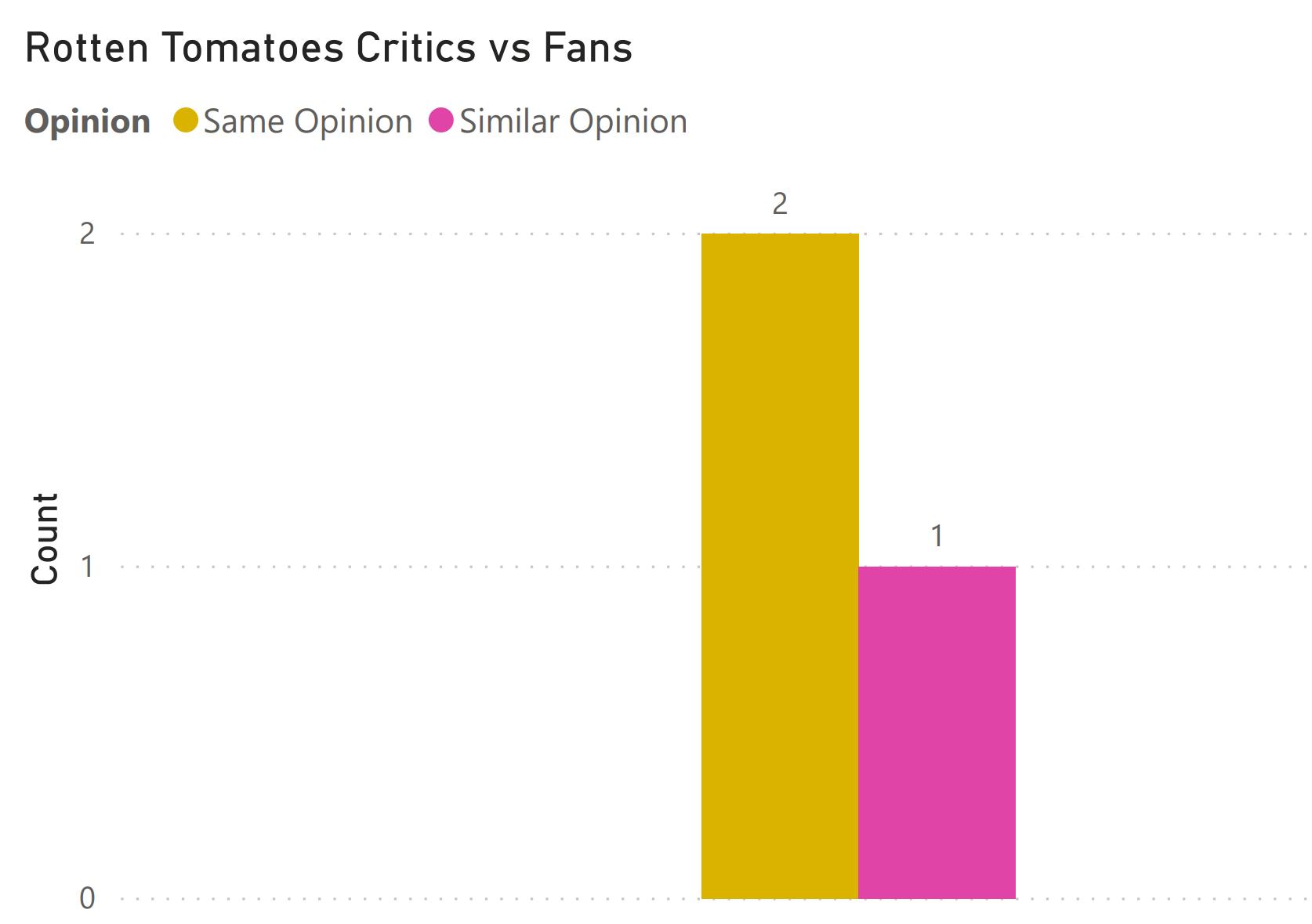 fans vs critics november 13 2020