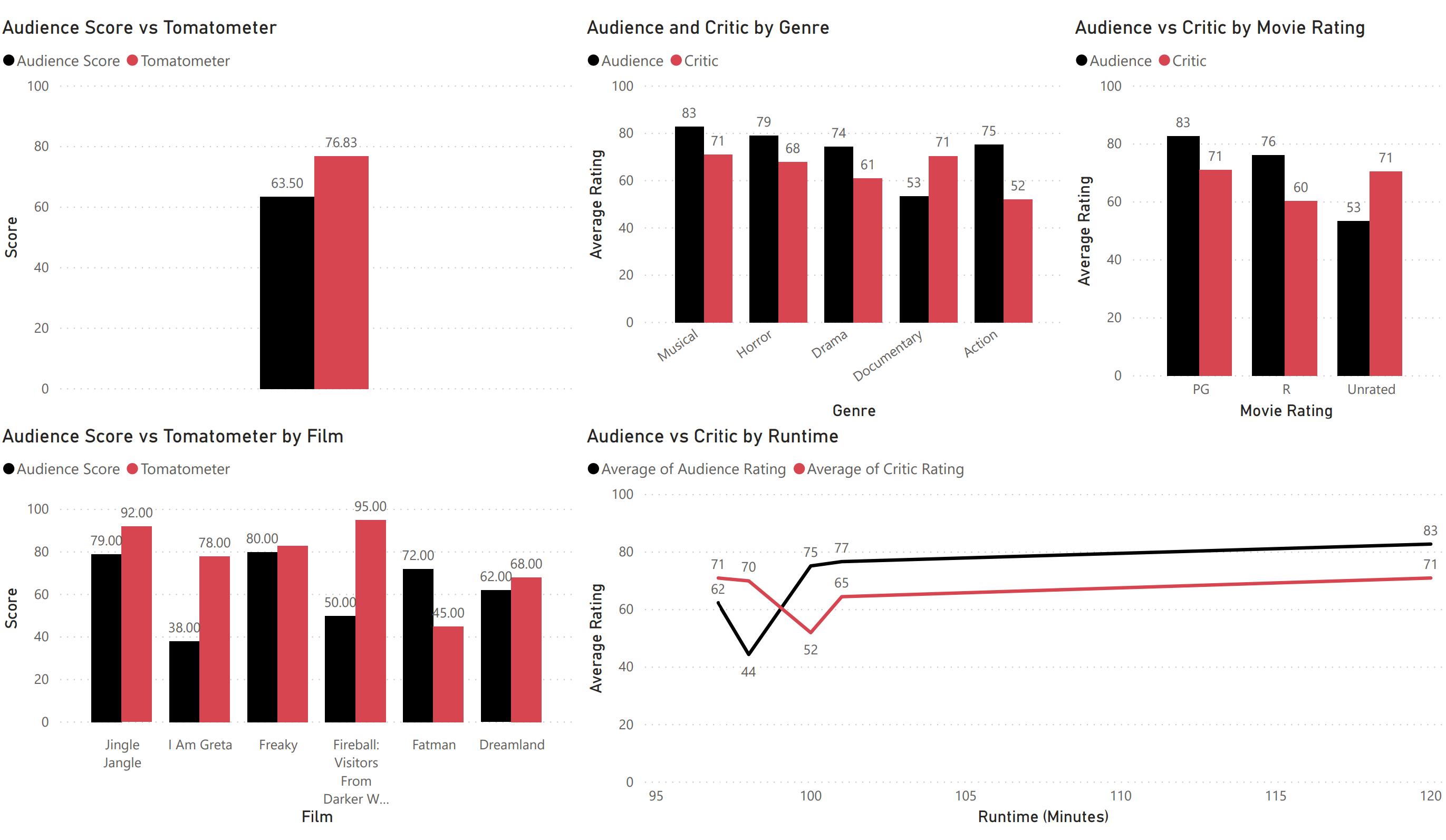 fans vs critics december 4 2020