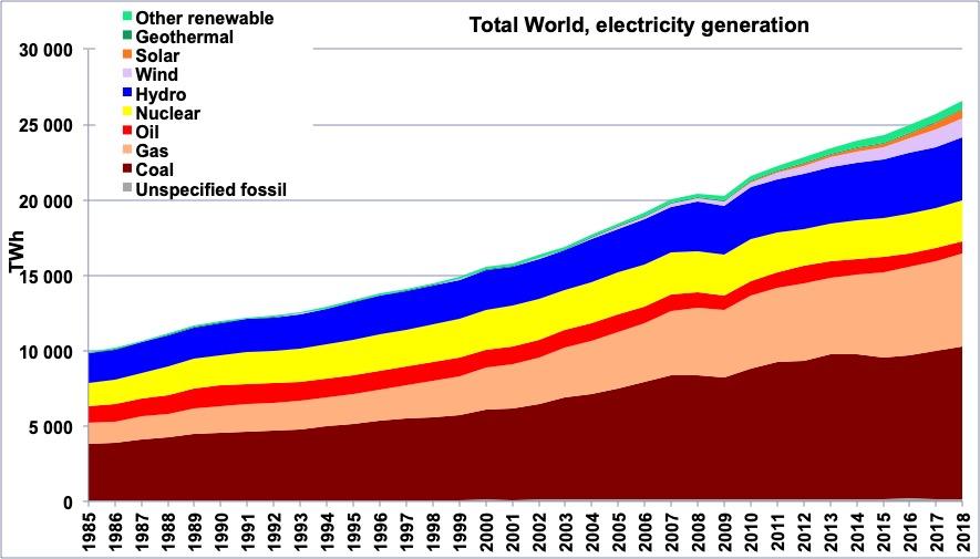 Production totale d'électricité dans le monde par source d'énergie