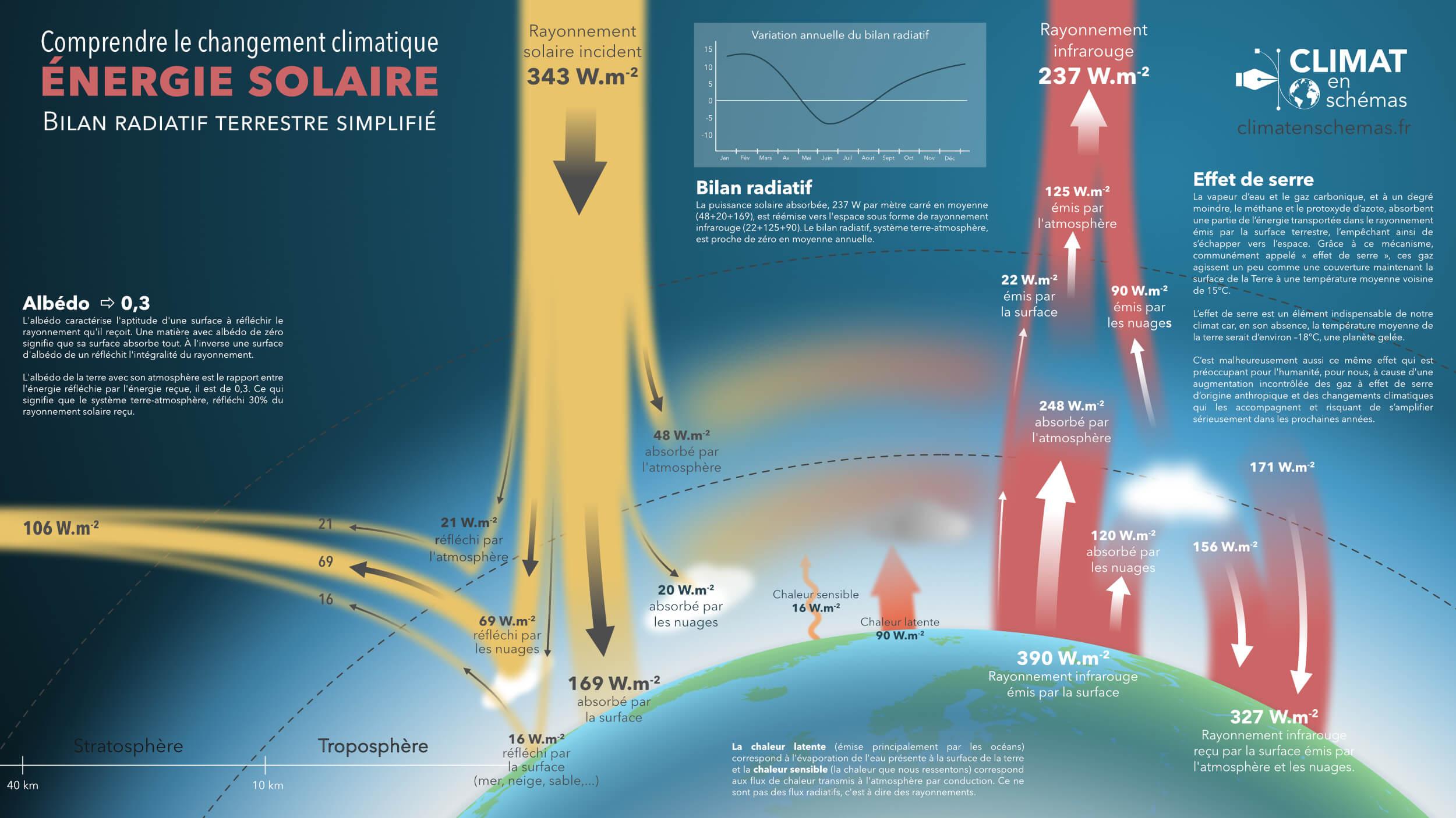 Bilan radiatif terrestre simplifié