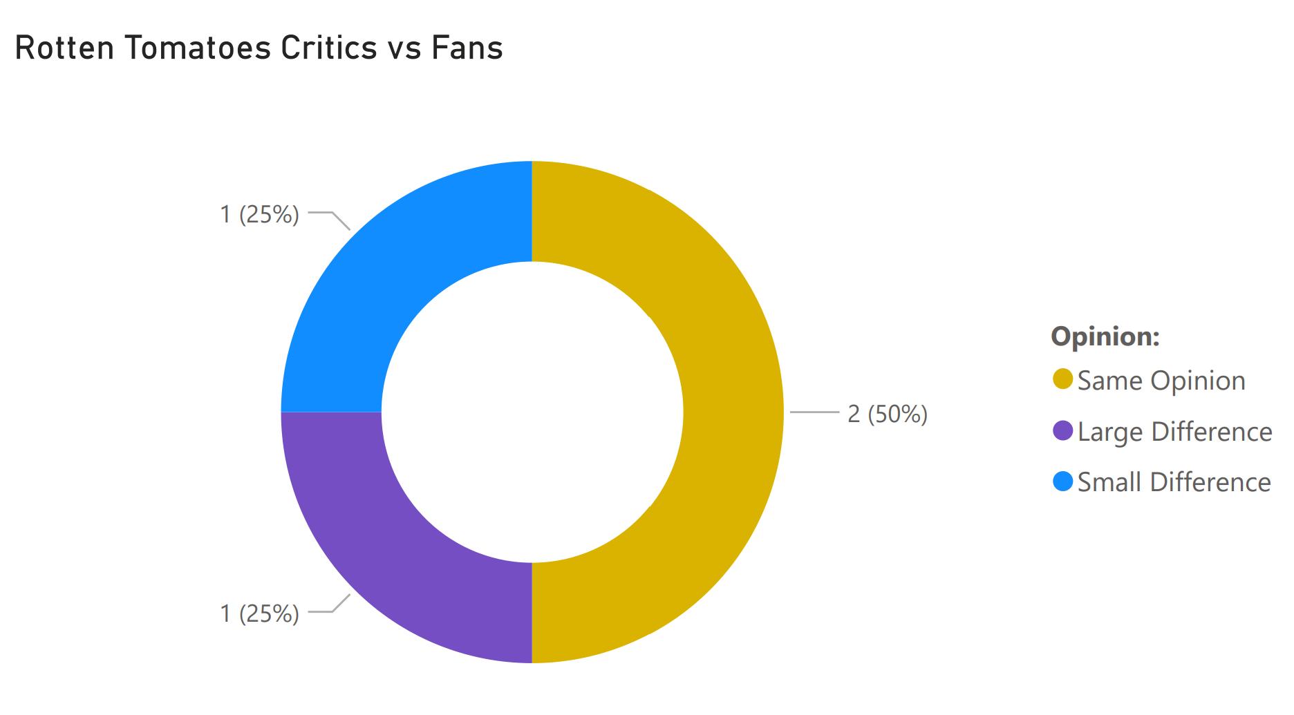 fans vs critics december 11 2020