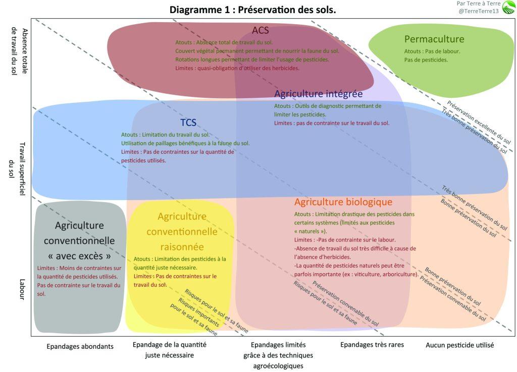 Comparatif : préservation des sols